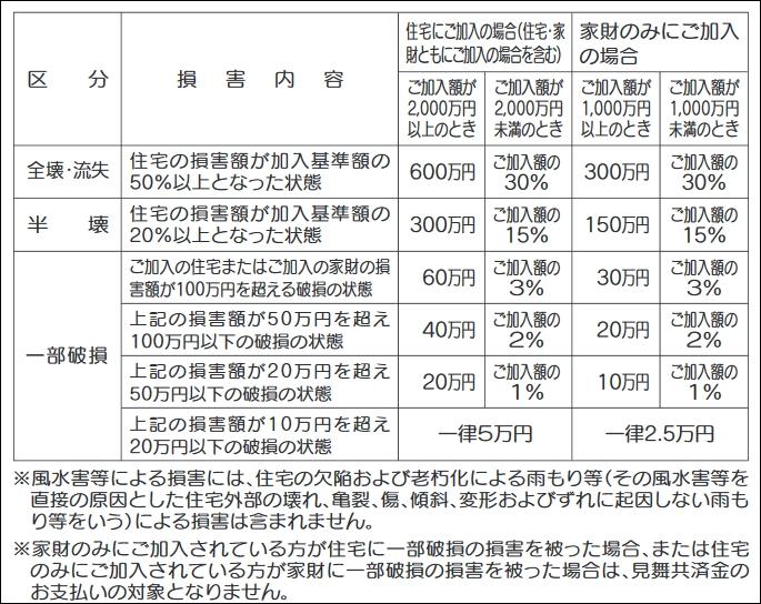 新型火災共済 お見舞金の支払い金額一覧表