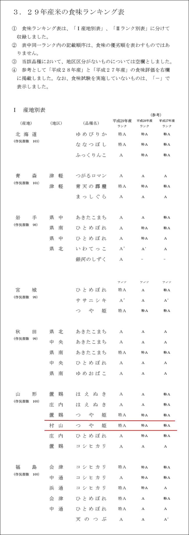 平成29年産 米の食味ランキング表